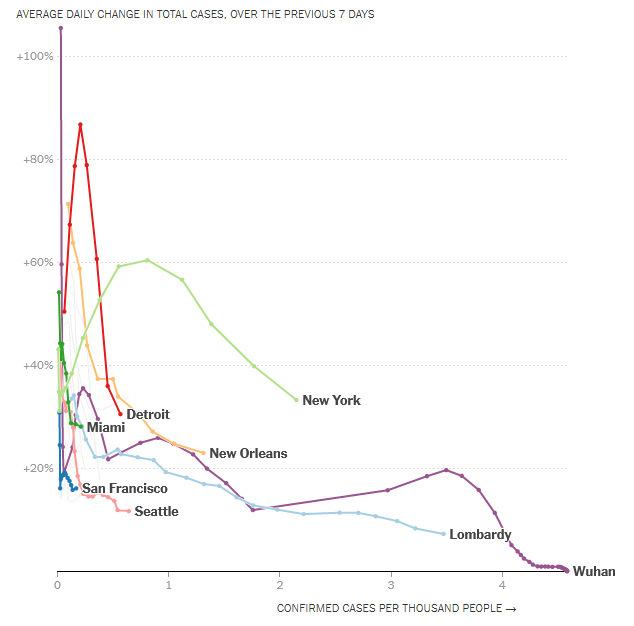 Tốc độ tăng số ca bệnh mỗi ngày. Đồ họa: NYT.