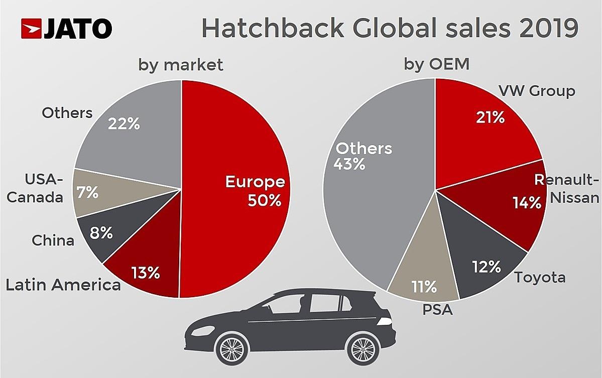 Thị phần dòng hatchback tại các quốc gia và hãng sản xuất xe toàn cầu.