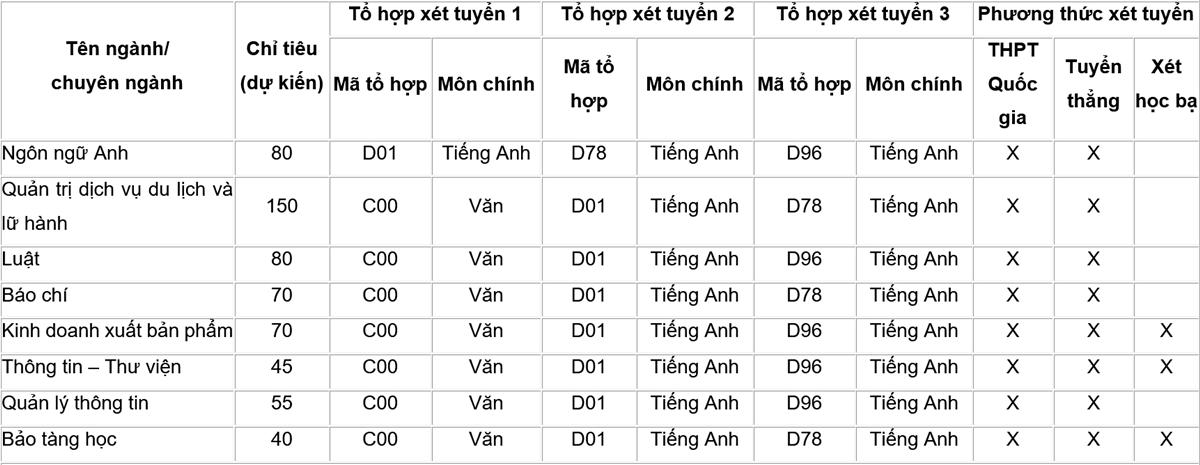 Đại học Văn hóa Hà Nội tuyển hơn 1.500 chỉ tiêu