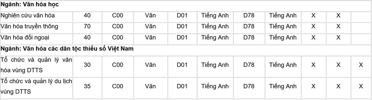 Đại học Văn hóa Hà Nội tuyển hơn 1.500 chỉ tiêu - 2