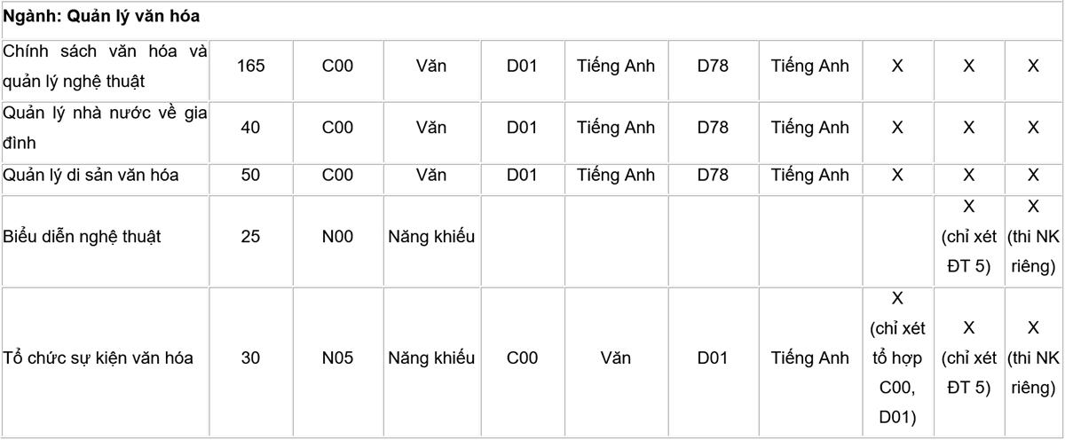 Đại học Văn hóa Hà Nội tuyển hơn 1.500 chỉ tiêu - 4