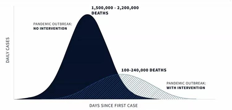Biểu đồ cho thấy số người chết tại Mỹ vì Covid-19 khi có và không có các biện pháp ngăn ngừa. Đồ họa: White House.