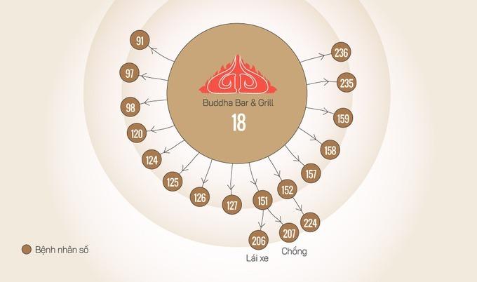 18 ca liên quan quán bar Buddha tại TP HCM, ca đầu tiên được ghi nhận là bệnh nhân 91. Đồ họa: Tiến Thành.