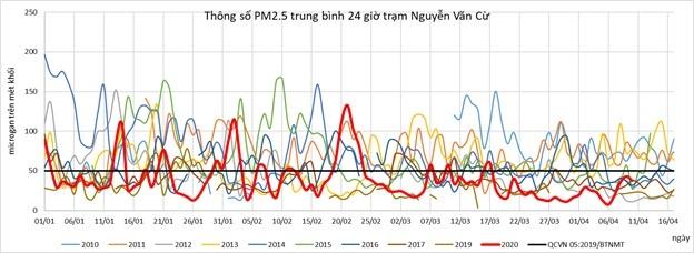 Chỉ số PM2.5 tại trạm Nguyễn Văn Cừ trong 10 năm trở lại đây.