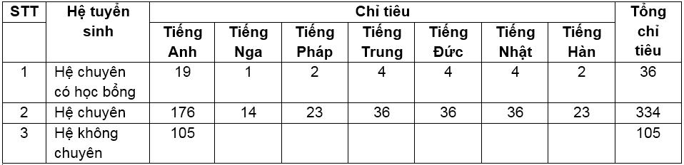 Trường THPT Chuyên Ngoại ngữ giảm chỉ tiêu