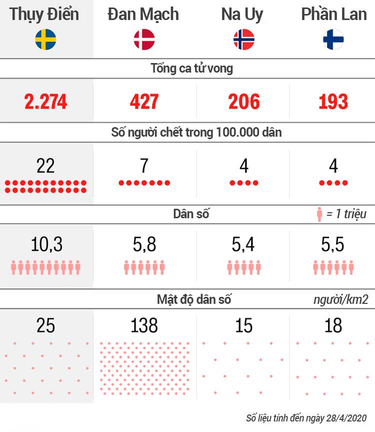 Tỷ lệ tử vong của Thụy Điển so với các quốc gia Bắc Âu. Đồ họa: CNN.