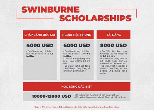 Các chương trình học bổng của Swinburne Việt Nam.