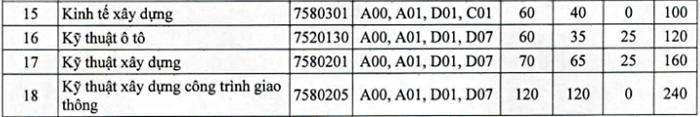 Đại học Giao thông vận tải bổ sung hai phương thức xét tuyển - 14