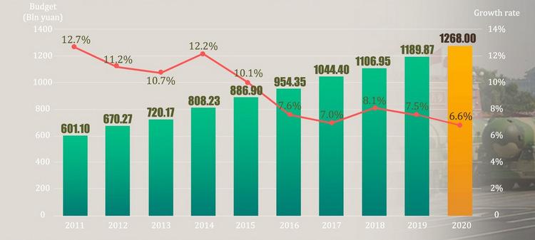Ngân sách và mức tăng chi tiêu quân sự của Trung Quốc giai đoạn 2011-2020. Đồ họa: Global Times.