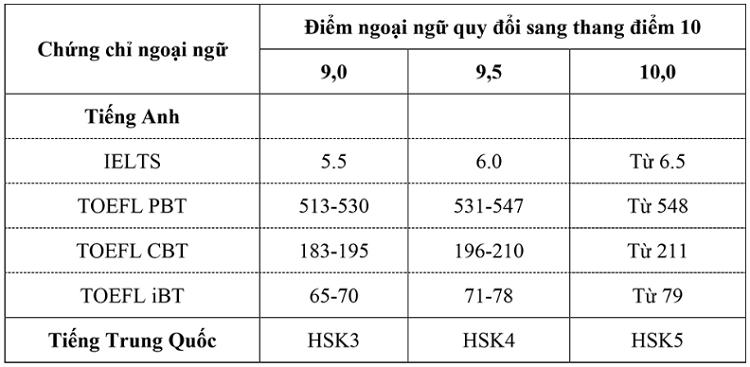 Đại học Mở Hà Nội tăng chỉ tiêu tuyển sinh