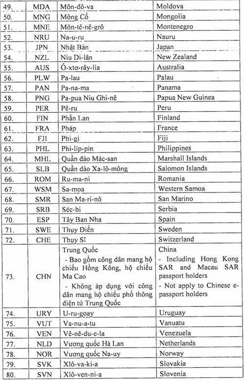 Cấp thị thực điện tử cho công dân 80 nước - page 2 - 4
