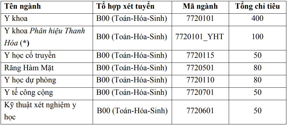 Đại học Y Hà Nội lấy 75% chỉ tiêu từ thi tốt nghiệp THPT - 2