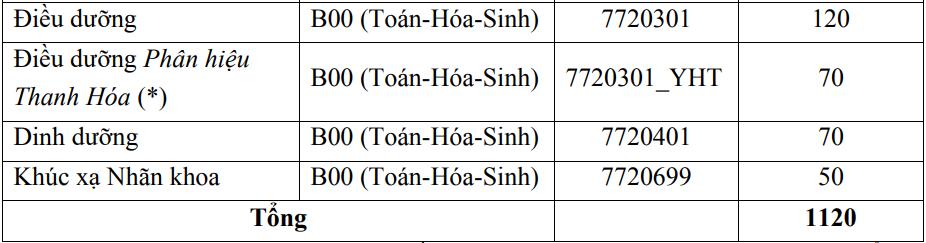 Đại học Y Hà Nội lấy 75% chỉ tiêu từ thi tốt nghiệp THPT - 4