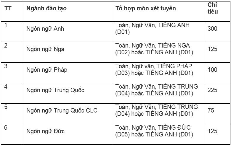 Đại học Hà Nội mở thêm ba ngành mới