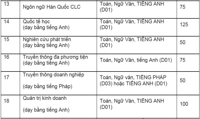 Đại học Hà Nội mở thêm ba ngành mới - 4