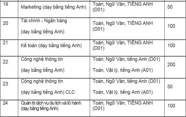 Đại học Hà Nội mở thêm ba ngành mới - 6