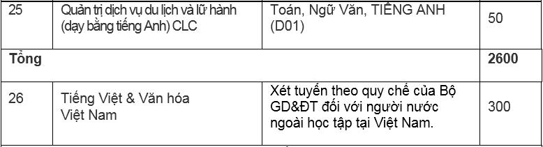 Đại học Hà Nội mở thêm ba ngành mới - 8