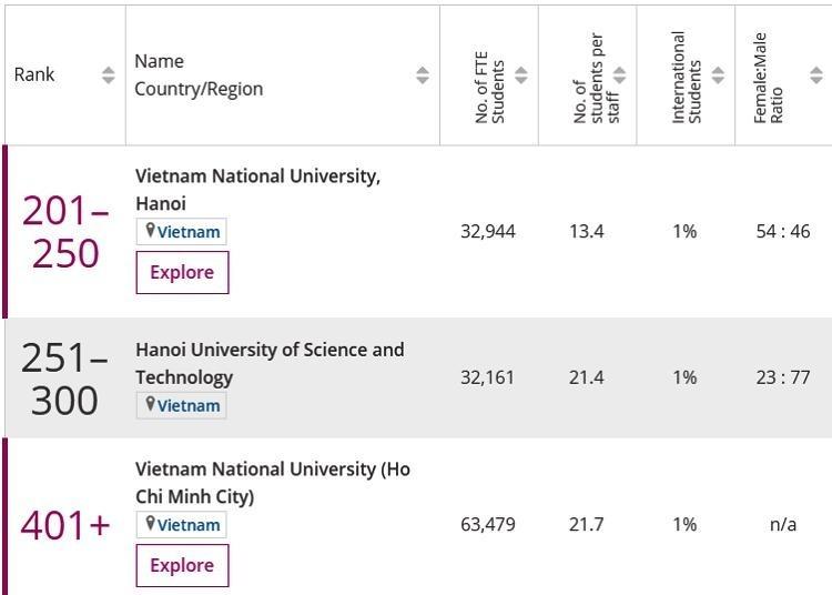 Tổng số học sinh, tỷ lệ sinh viên/giảng viên, tỷ lệ sinh viên quốc tế của ba đại học Việt Nam trong top 500 châu Á. Ảnh chụp màn hình.