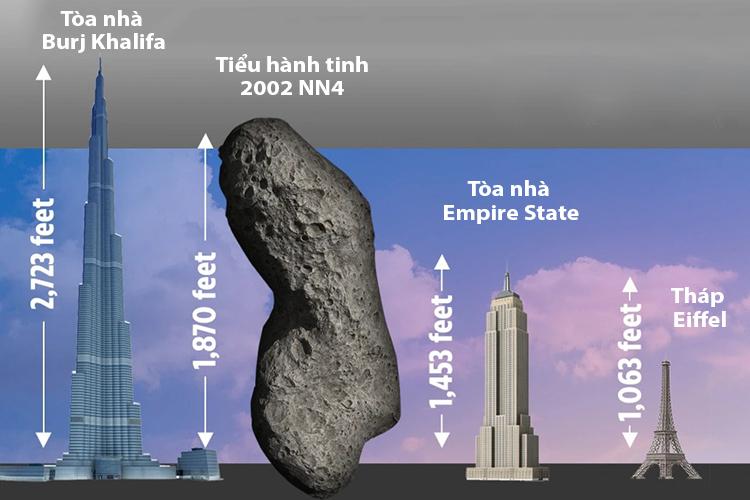 Kích thước 2002 NN4 so với một số công trình nhân tạo lớn trên Trái Đất. Ảnh: Sun.