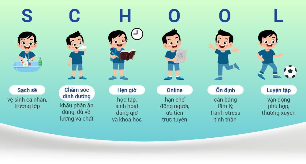 Từ khóa dễ nhớ giúp trẻ đi học vui khỏe. Thiết kế: Lợi Nguyễn.