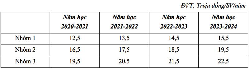 So sánh học phí các trường kinh tế - 6