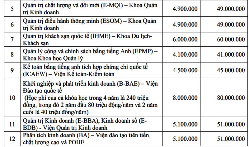 So sánh học phí các trường kinh tế - 4