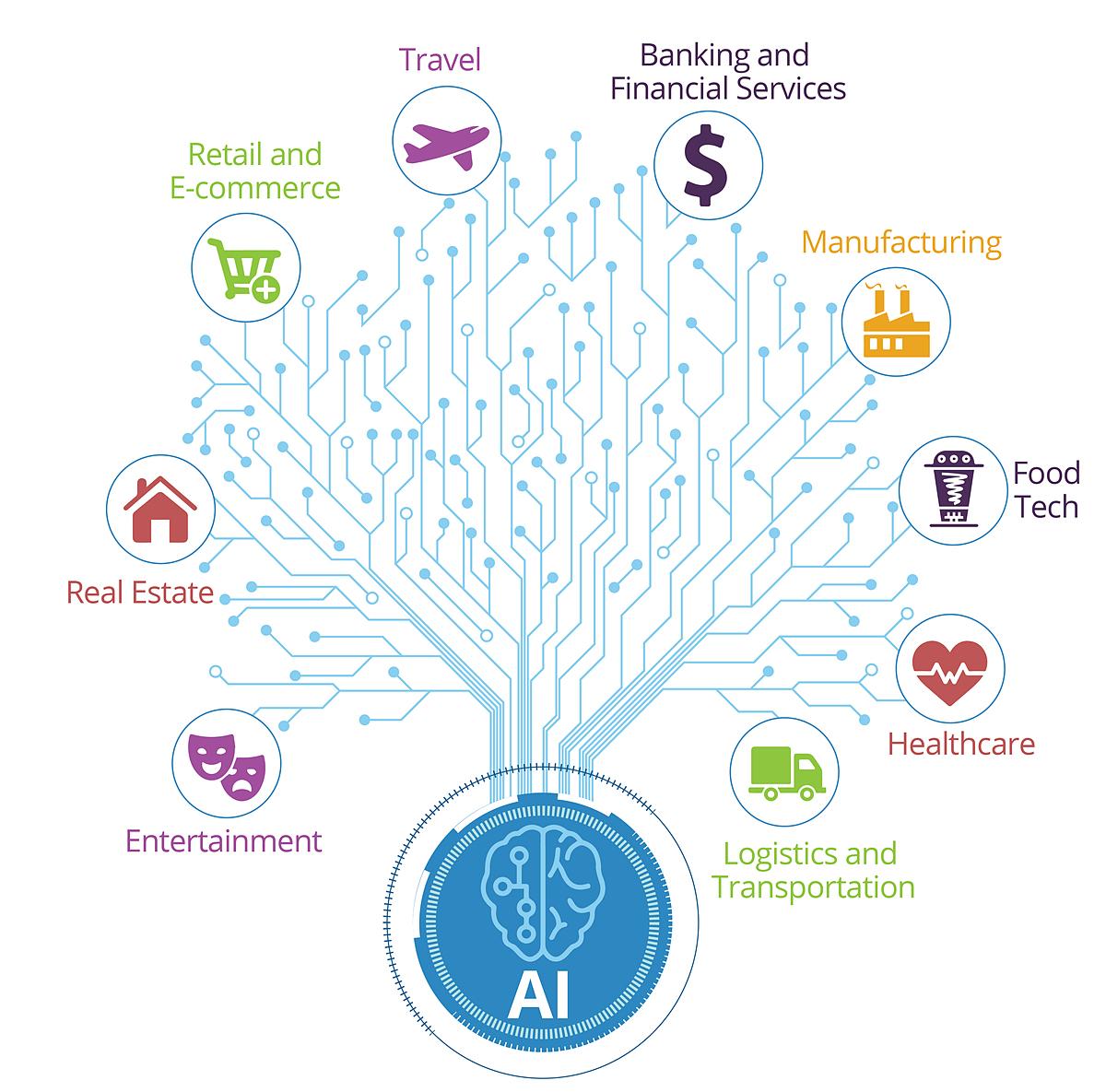 Ứng dụng AI nở rộ trong nhiềungành công nghiệp