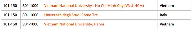 Ảnh chụp màn hình xếp hạng của hai đại học Việt Nam.