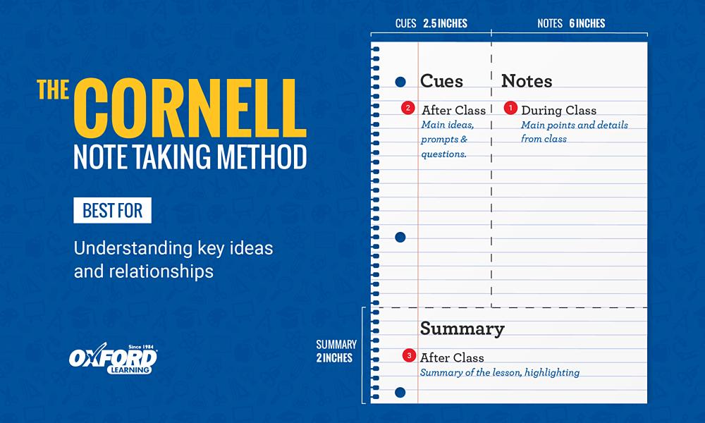 Phương pháp Cornell. Ảnh: Oxford Learning.