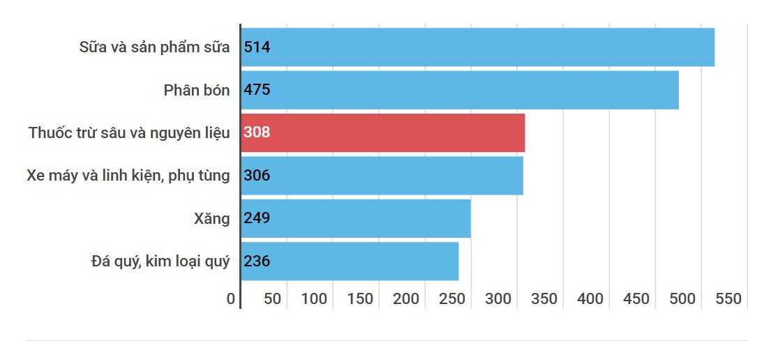 Giá trị nhập khẩu một số mặt hàng (triệu USD) từ đầu năm đến 15/6/2020.  Nguồn: Tổng cục Hải quan.