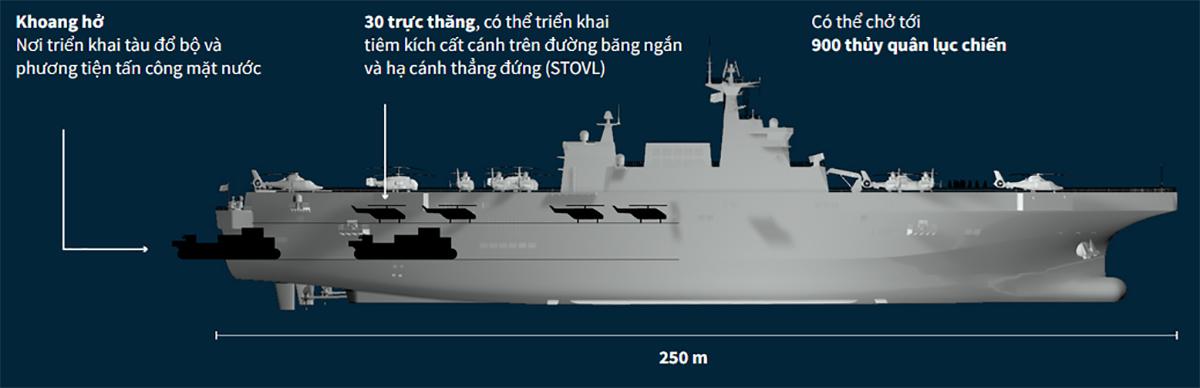 Kết cấu tàu sân bay trực thăng Type-075 của Trung Quốc. Đồ họa: Reuters.