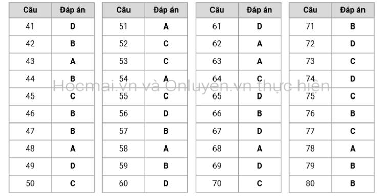 Đề và đáp án môn Địa lý thi tốt nghiệp THPT - 8