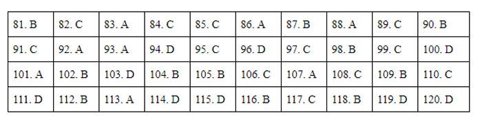 Đề và đáp án Giáo dục công dân thi tốt nghiệp THPT - 8
