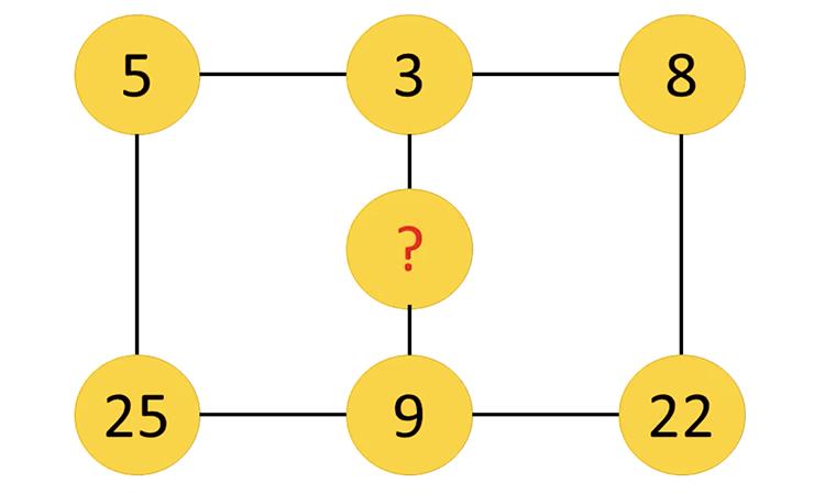 Thử thách suy luận với năm câu đố điền số - 6