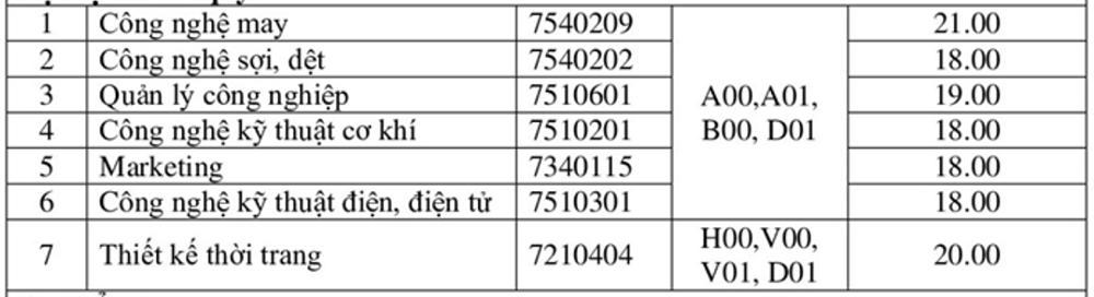 Hàng loạt đại học công bố điểm chuẩn học bạ - 16