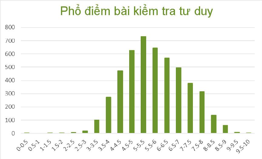 Đại học Bách khoa Hà Nội công bố điểm bài thi tư duy