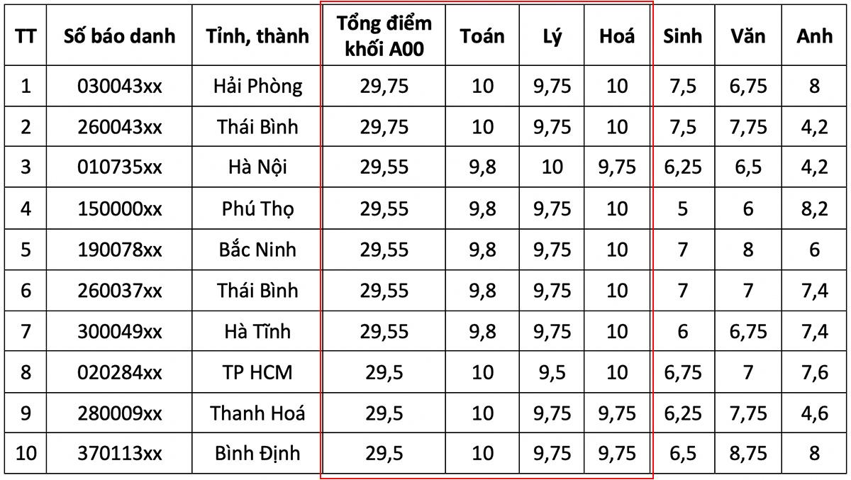 Top 10 thí sinh điểm cao nhất các khối