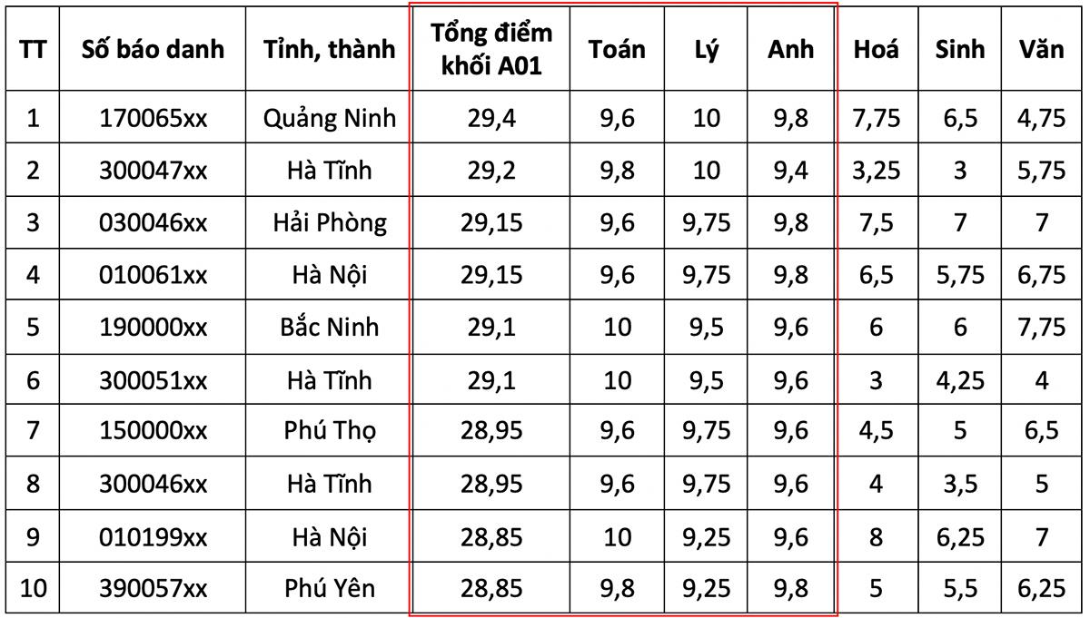 Top 10 thí sinh điểm cao nhất các khối - 2