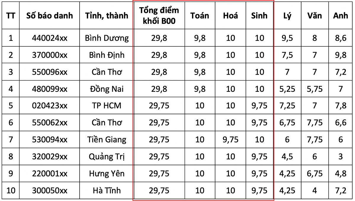 Top 10 thí sinh điểm cao nhất các khối - 4
