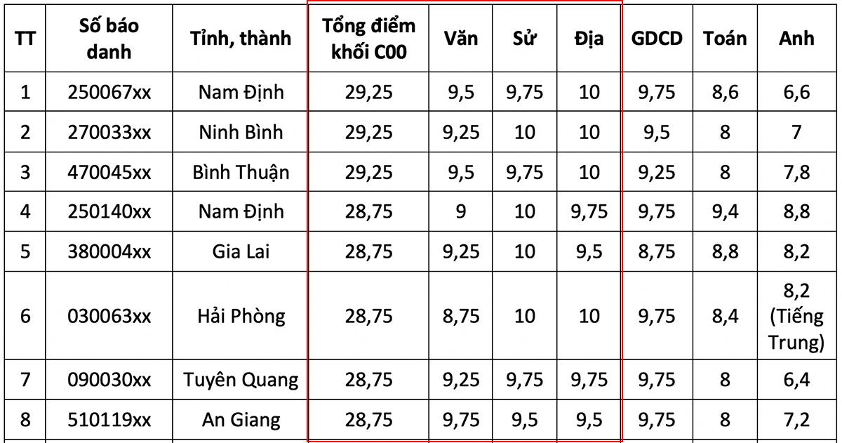 Top 10 thí sinh điểm cao nhất các khối - 6