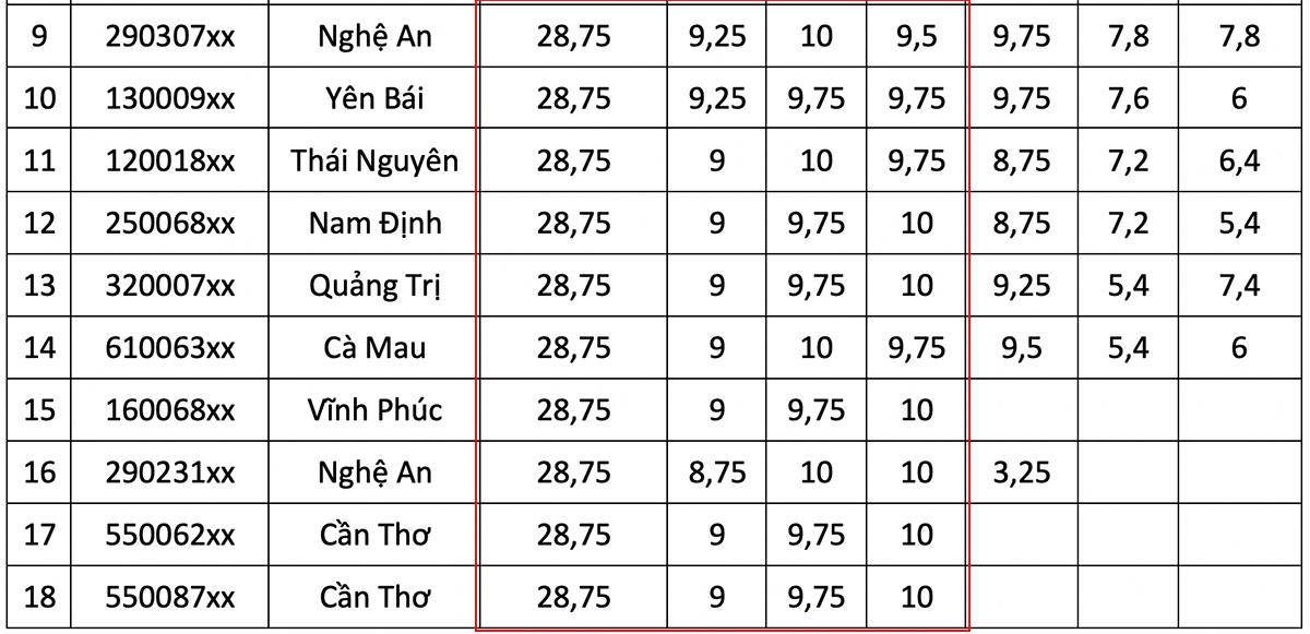 Top 10 thí sinh điểm cao nhất các khối - 8