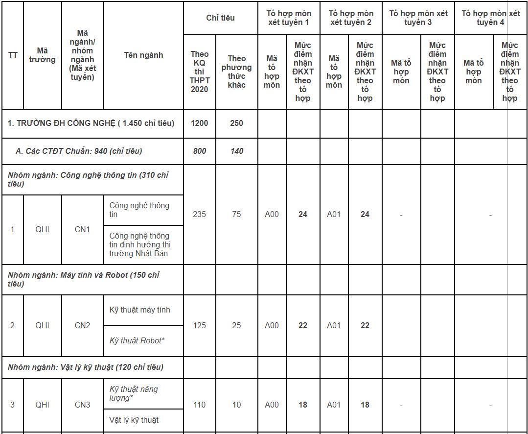 Thêm 5 khoa, trường thuộc Đại học Quốc gia Hà Nội công bố điểm sàn