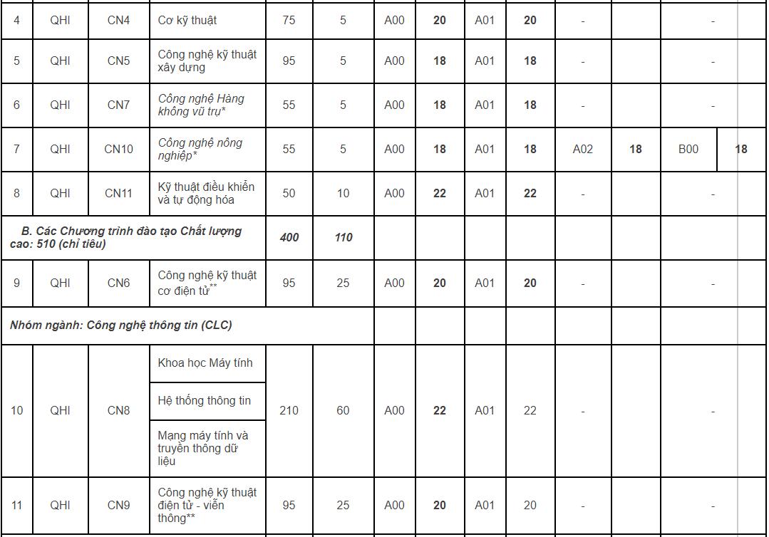 Thêm 5 khoa, trường thuộc Đại học Quốc gia Hà Nội công bố điểm sàn - 2