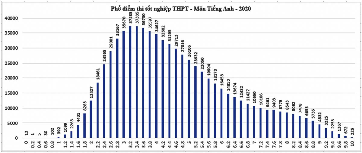 Phổ điểm môn tiếng Anh thi tốt nghiệp THPT năm 2020 xấu nhất trong 9 môn.