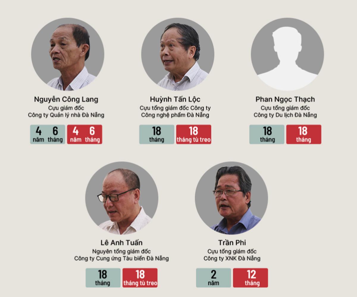 Mức án với năm người vừa bị khai trừ đảng, màu đỏ là án phúc thẩm do toà Tối cao tuyên. Đồ hoạ: Việt Chung.