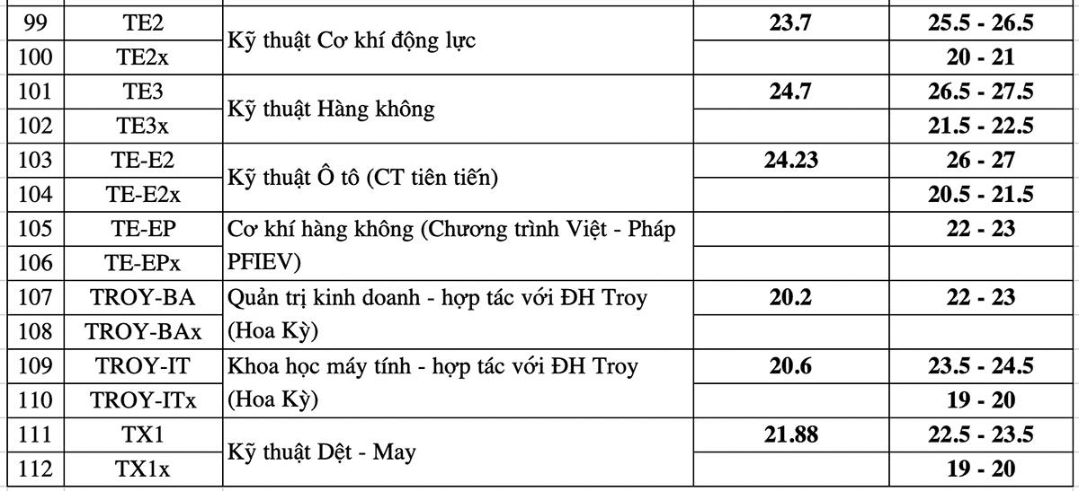 Điểm chuẩn dự báo từng ngành của Đại học Bách khoa Hà Nội - 10