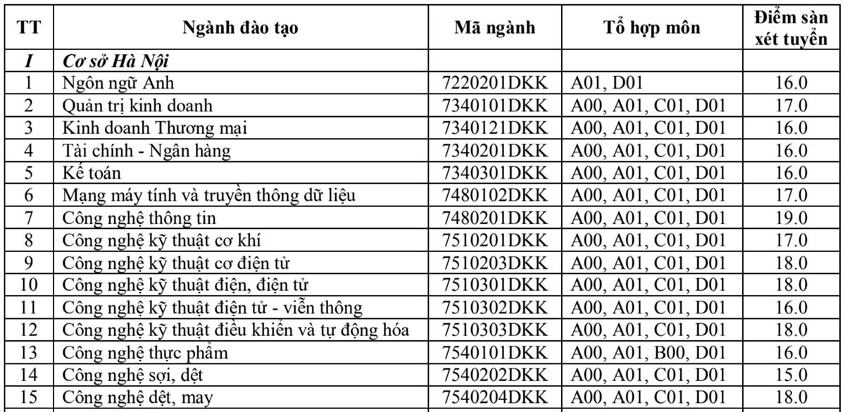 Hàng loạt đại học lấy điểm sàn 15-18 - 2