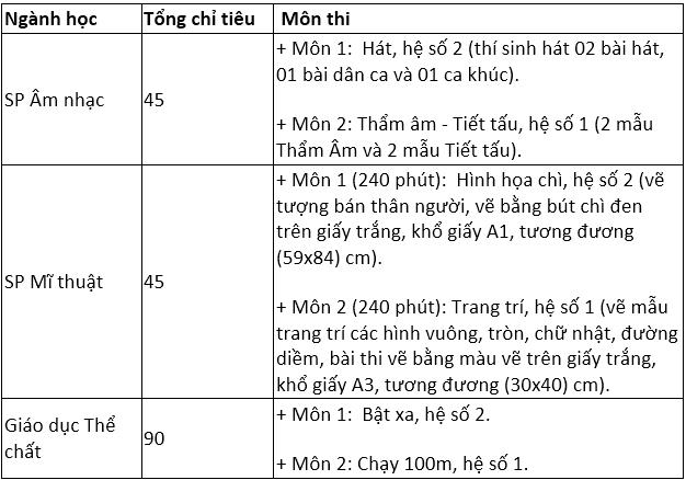 Thêm ba đại học tại Hà Nội công bố điểm sàn - 2