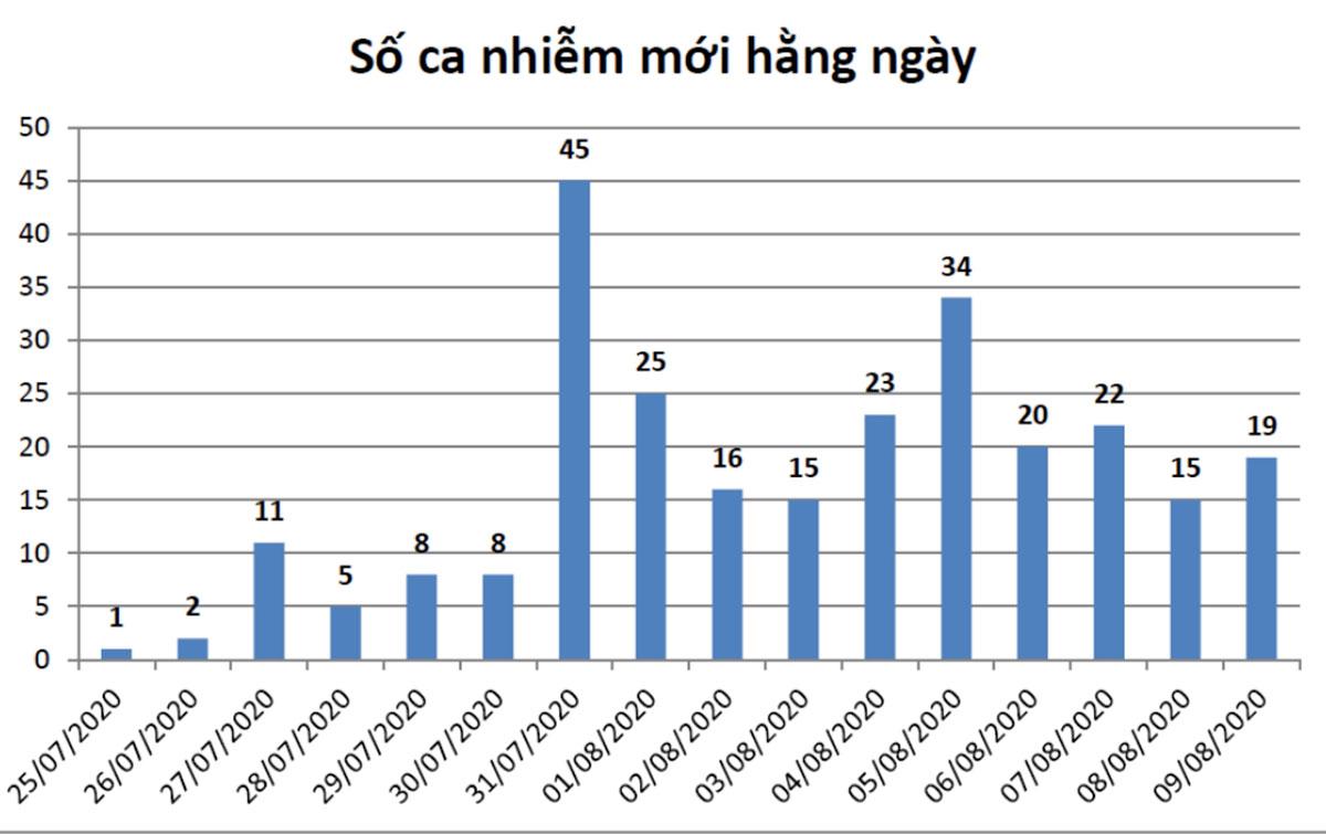 Biểu đồ các ca mắc nCoV theo ngày tại Đà Nẵng, từ 25/7 đến nay. Nguồn: Sở Y tế Đà Nẵng.