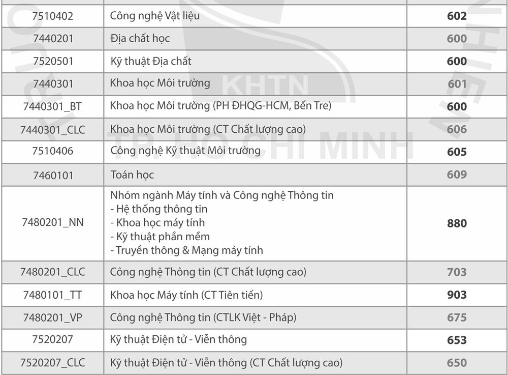 Điểm chuẩn đánh giá năng lực các trường thuộc Đại học Quốc gia TP HCM - 3